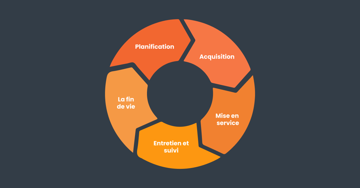 Cycle de vie d'un logiciel - STLC