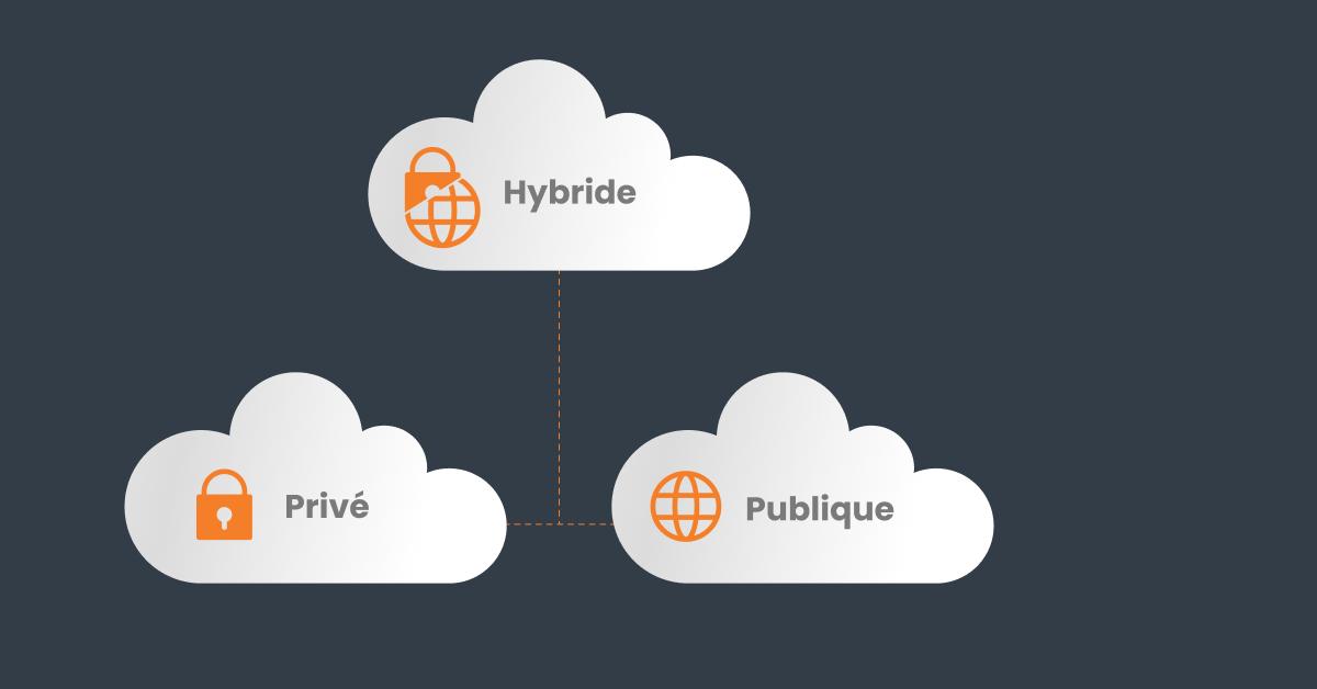 Cloud hybride privé public