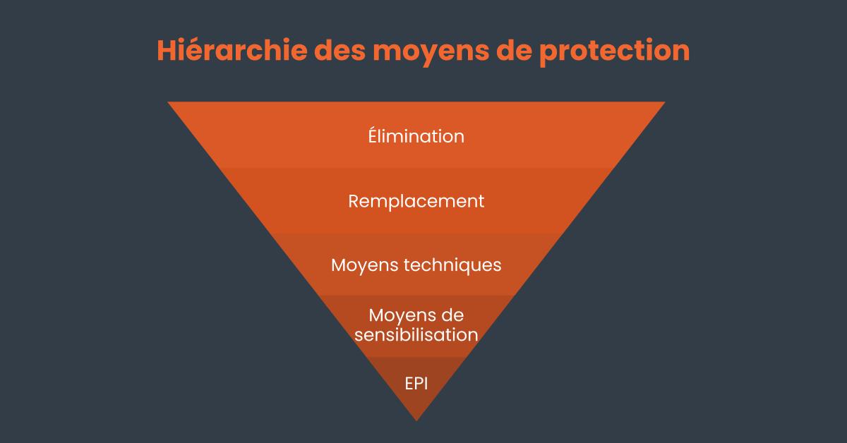la hiérarchie des moyens de protection