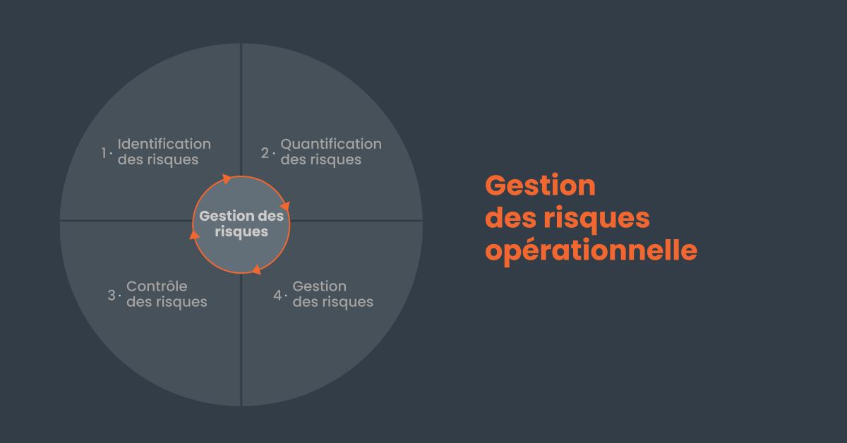 gestion du risque opérationnelle en 4 étapes
