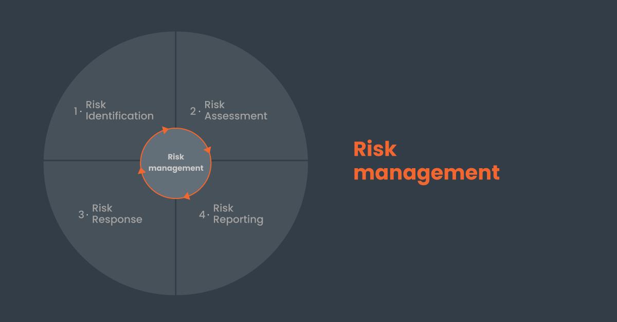 4 steps of risks management