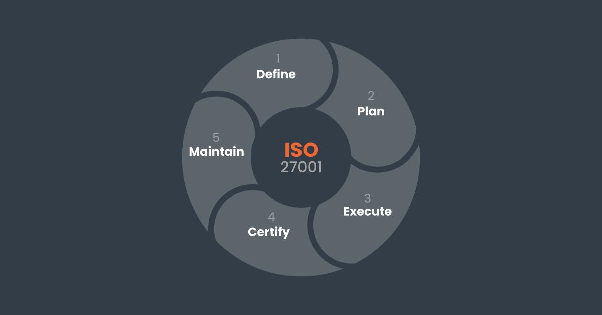 framework of iso 27001