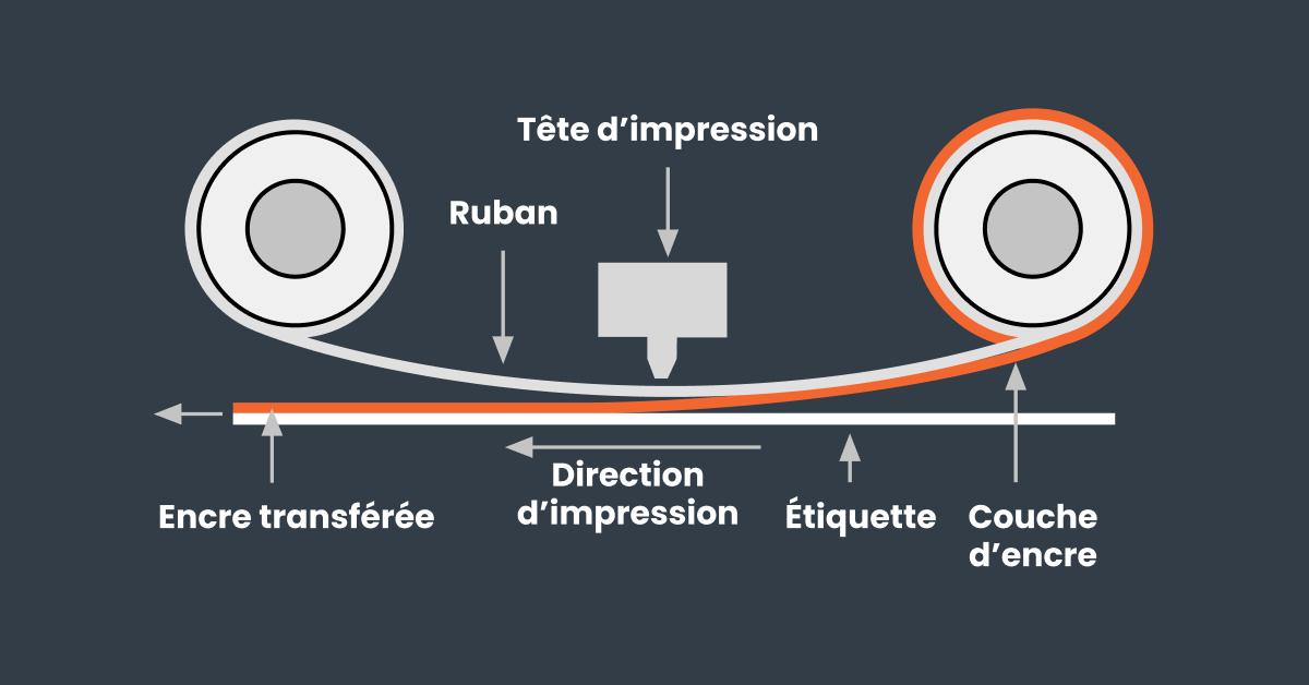 Le processus d'une imprimante à code-barre