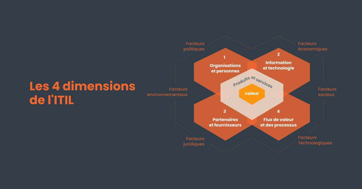 Les 4 dimensions de l'ITIL