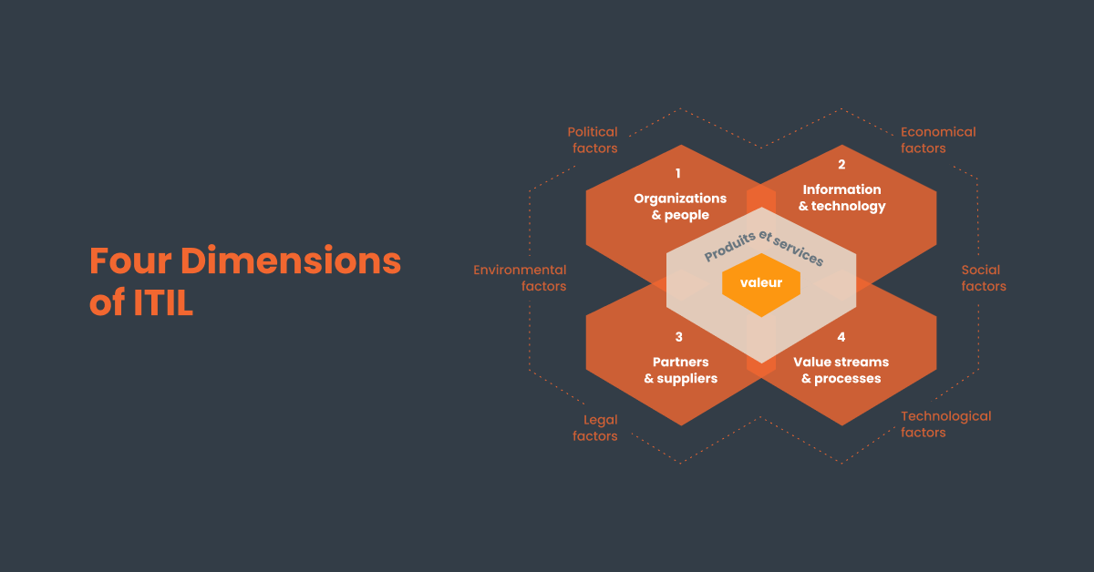 4 dimensions of ITIL