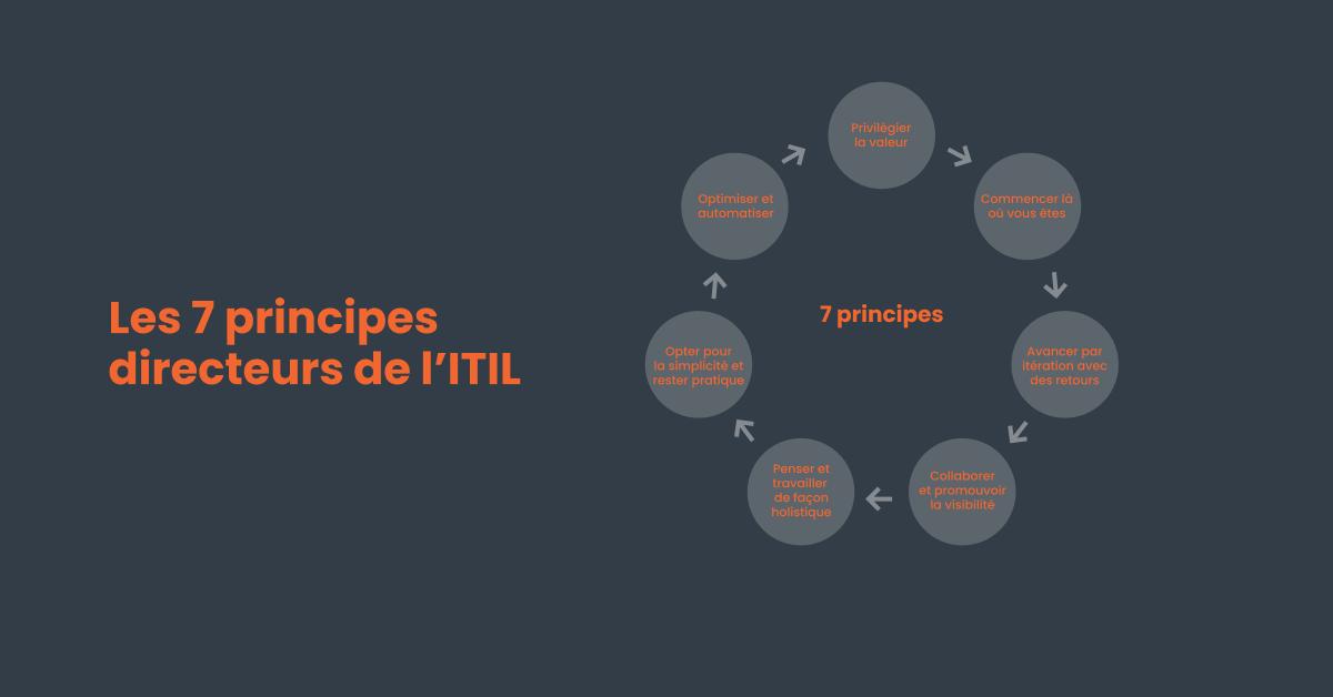 Les 7 principes de l'ITIL