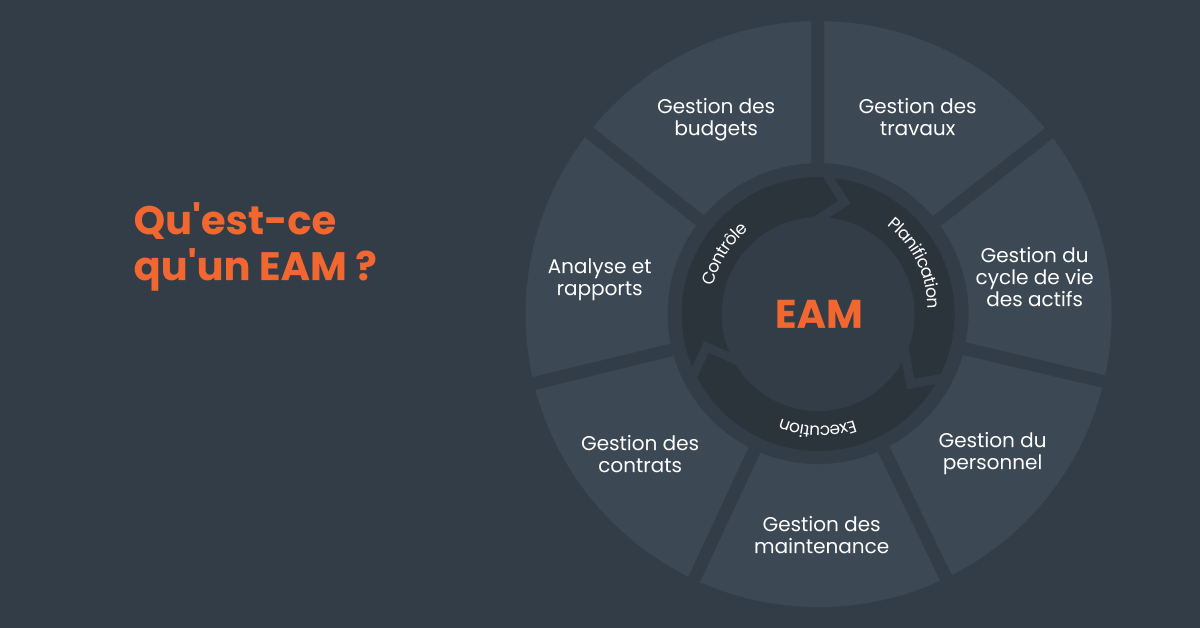 Diagramme de la définition d'un logiciel d'actifs d'entreprise