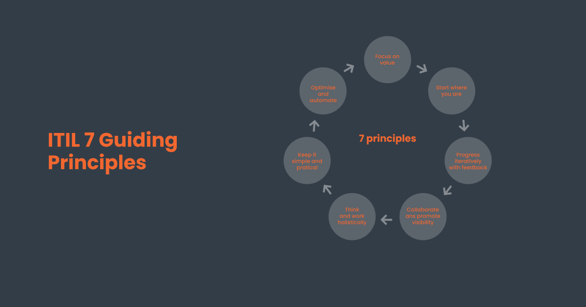 ITIL's 7 principles