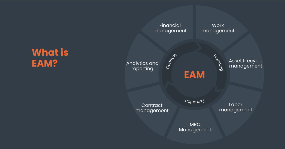 eam definition framework