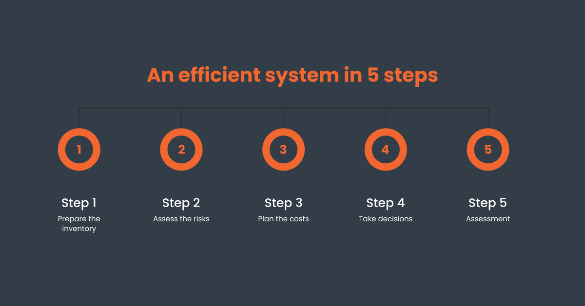 An efficient system in 5 steps