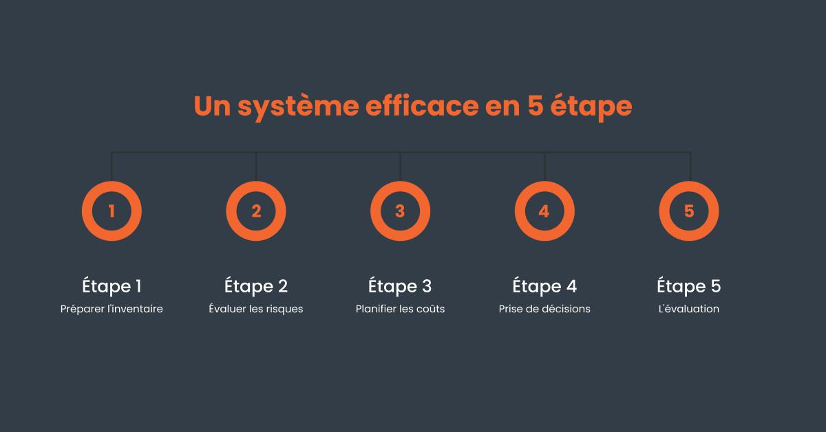 Un système efficaces en 5 étapes